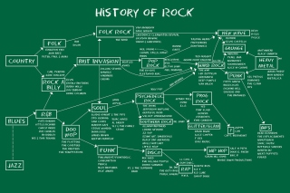 Free History Of Rock Picture for Android, iPhone and iPad